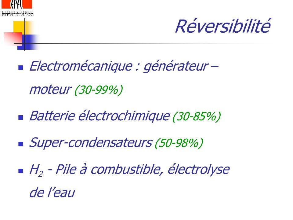 ECOLE POLYTECHNIQUE FEDERALE DE LAUSANNE Réversibilité Electromécanique : générateur – moteur (30-99%) Batterie électrochimique (30-85%) Super-condens