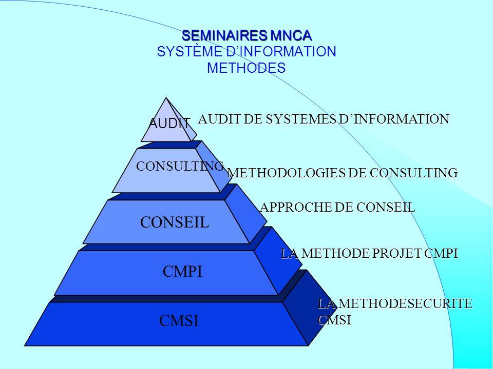AUDIT SEMINAIRES MNCA SEMINAIRES MNCA SYSTÈME DINFORMATION METHODES LA METHODESECURITE CMSI LA METHODE PROJET CMPI APPROCHE DE CONSEIL CMSI CMPI CONSE