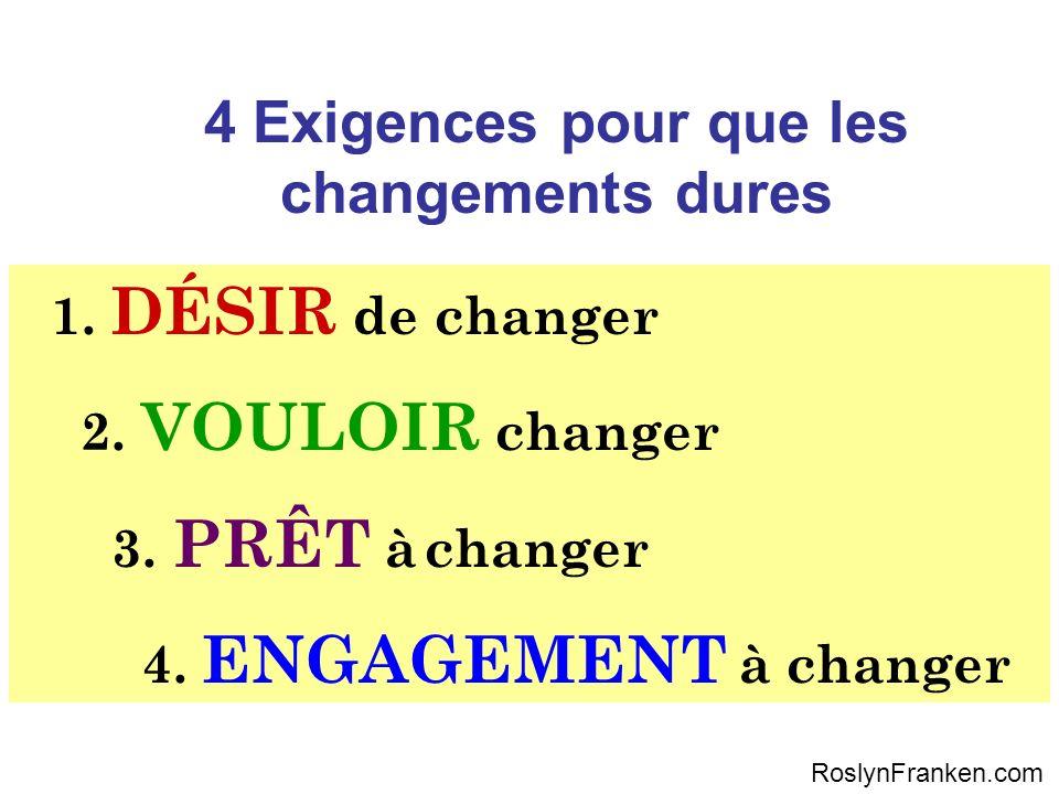 4 Exigences pour que les changements dures 1. DÉSIR de changer 2. VOULOIR changer 3. PRÊT à changer 4. ENGAGEMENT à changer RoslynFranken.com