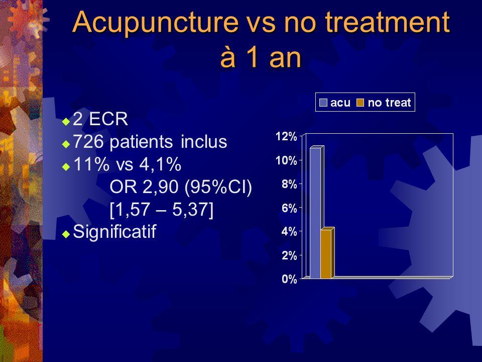 Acupuncture vs no treatment En fin de traitement 3 ECR 559 patients inclus 29,6% vs 9% OR 3,46 (95%CI) [2,13-5,62] Significatif