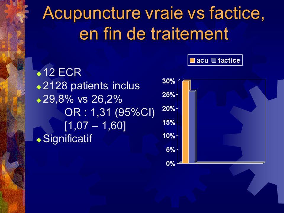 Acupuncture vs no treatment à 1 an 2 ECR 726 patients inclus 11% vs 4,1% OR 2,90 (95%CI) [1,57 – 5,37] Significatif