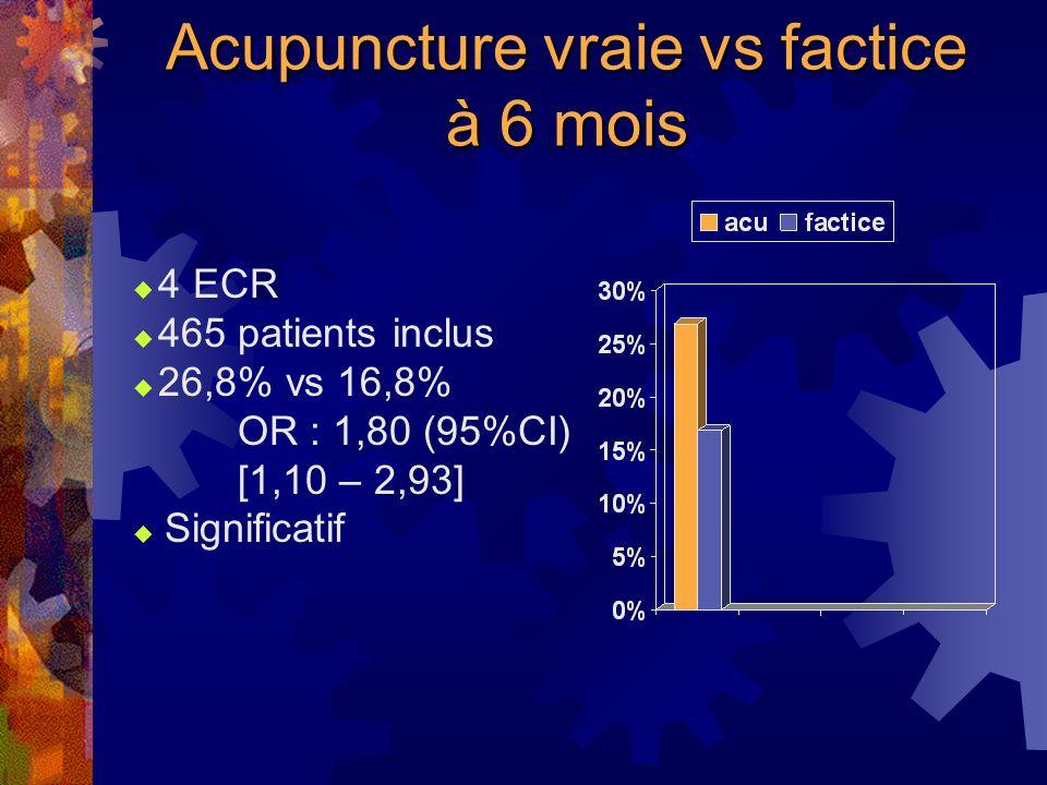 Acupuncture vraie vs factice, en fin de traitement 12 ECR 2128 patients inclus 29,8% vs 26,2% OR : 1,31 (95%CI) [1,07 – 1,60] Significatif