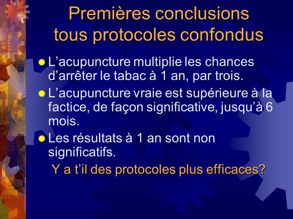 Premières conclusions tous protocoles confondus Lacupuncture multiplie les chances darrêter le tabac à 1 an, par trois.