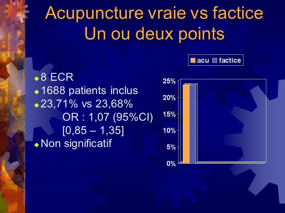Acupuncture vraie vs factice Un ou deux points 8 ECR 1688 patients inclus 23,71% vs 23,68% OR : 1,07 (95%CI) [0,85 – 1,35] Non significatif