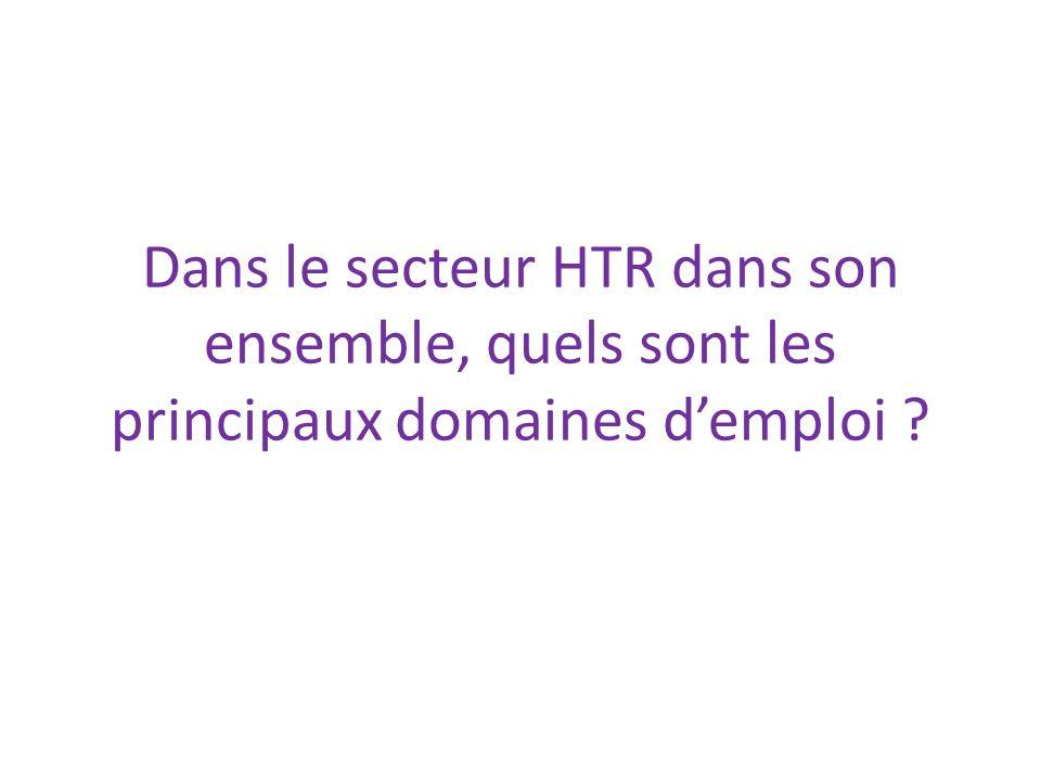 Dans le secteur HTR dans son ensemble, quels sont les principaux domaines demploi ?