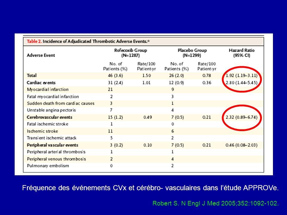 Fréquence des événements CVx et cérébro- vasculaires dans létude APPROVe. Robert S. N Engl J Med 2005;352:1092-102.