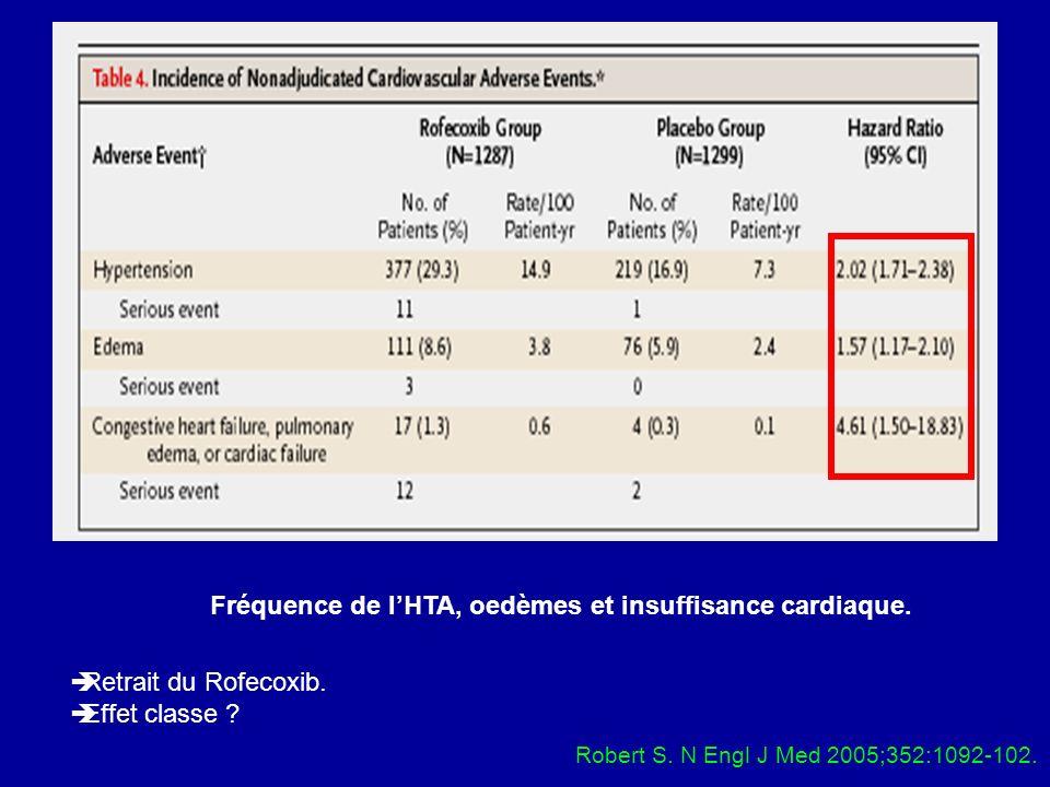 Fréquence de lHTA, oedèmes et insuffisance cardiaque. Robert S. N Engl J Med 2005;352:1092-102. Retrait du Rofecoxib. Effet classe ?