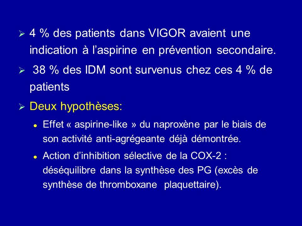 4 % des patients dans VIGOR avaient une indication à laspirine en prévention secondaire. 38 % des IDM sont survenus chez ces 4 % de patients Deux hypo