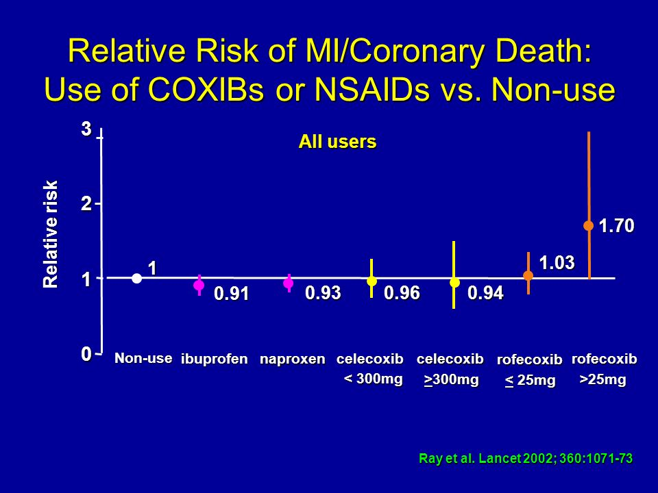 1.70 1 0.93 0.91 1.03 0.960.94 0 1 2 3 Non-use naproxencelecoxib >300mg rofecoxib >25mg Relative risk Ray et al. Lancet 2002; 360:1071-73 All users ib