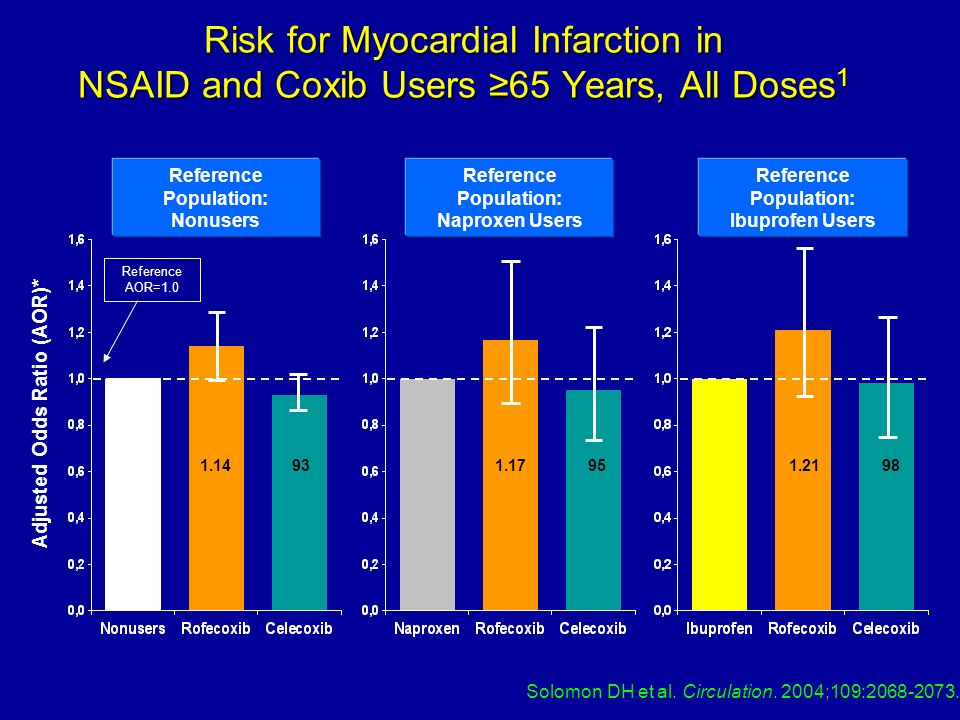Risk for Myocardial Infarction in NSAID and Coxib Users 65 Years, All Doses 1 Adjusted Odds Ratio (AOR)* Reference Population: Nonusers Reference Popu