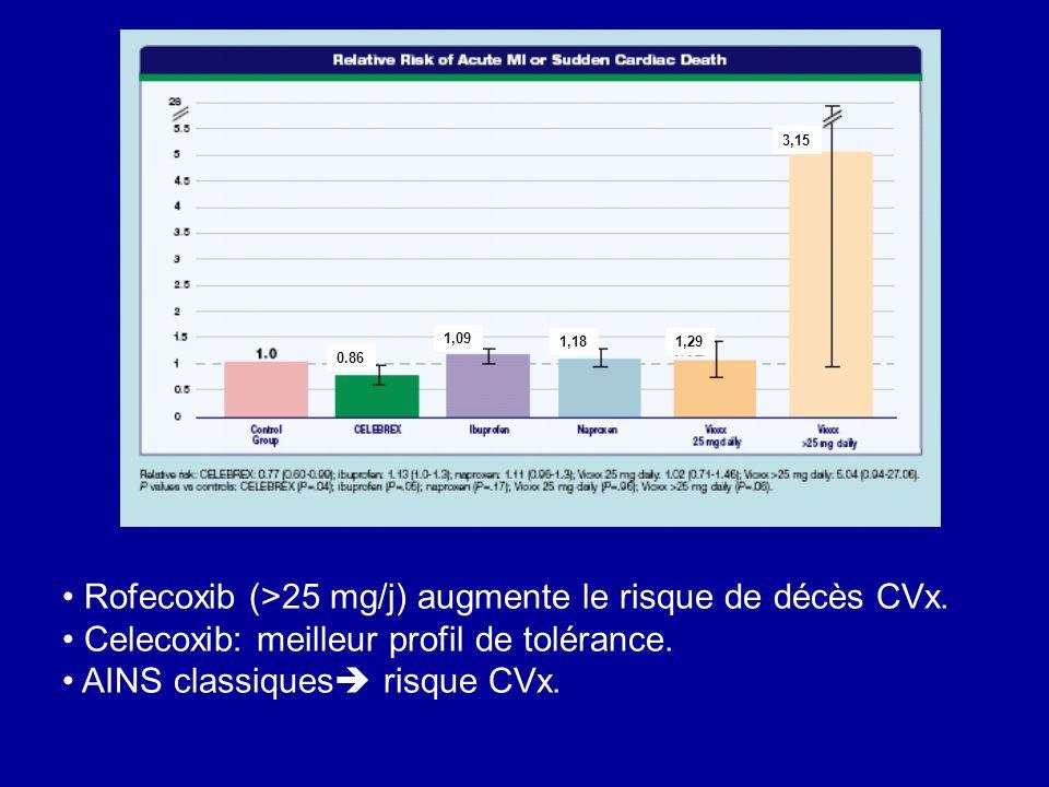 0.86 1,09 1,181,29 3,15 Rofecoxib (>25 mg/j) augmente le risque de décès CVx. Celecoxib: meilleur profil de tolérance. AINS classiques risque CVx.
