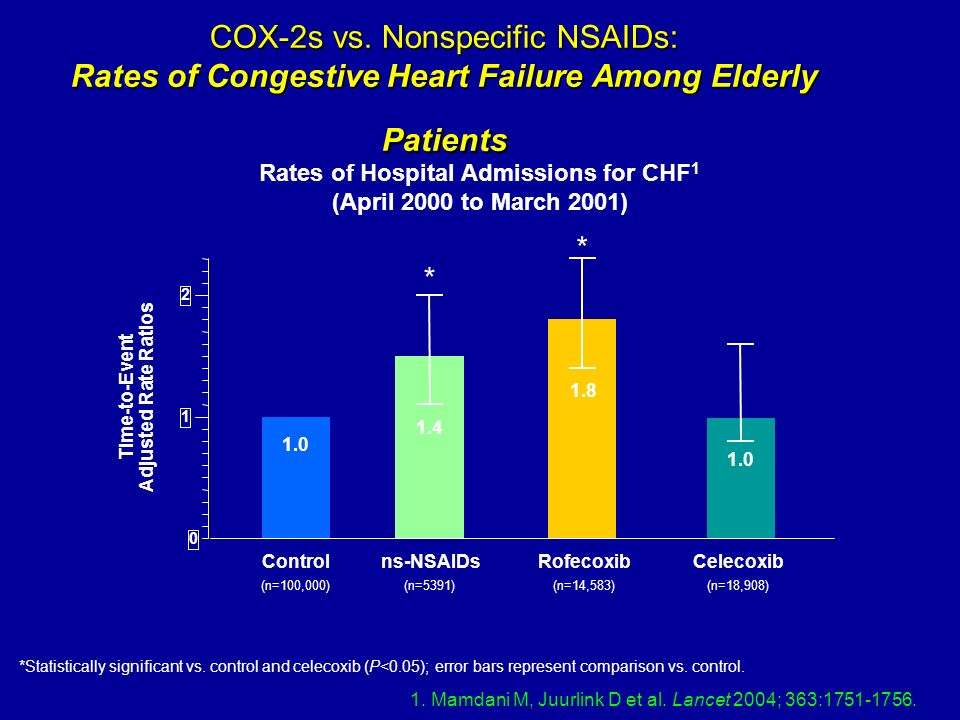 COX-2s vs. Nonspecific NSAIDs: Rates of Congestive Heart Failure Among Elderly Patients Time-to-Event Adjusted Rate Ratios Controlns-NSAIDsRofecoxibCe