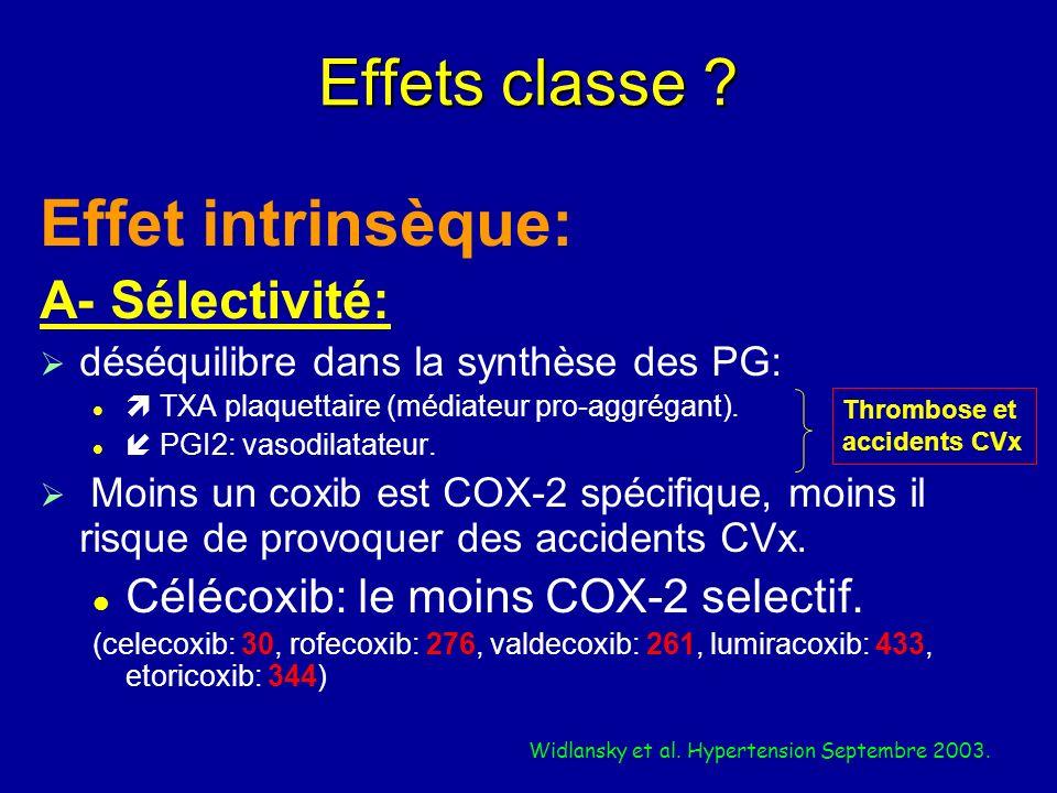 Effets classe ? Effet intrinsèque: A- Sélectivité: déséquilibre dans la synthèse des PG: TXA plaquettaire (médiateur pro-aggrégant). PGI2: vasodilatat