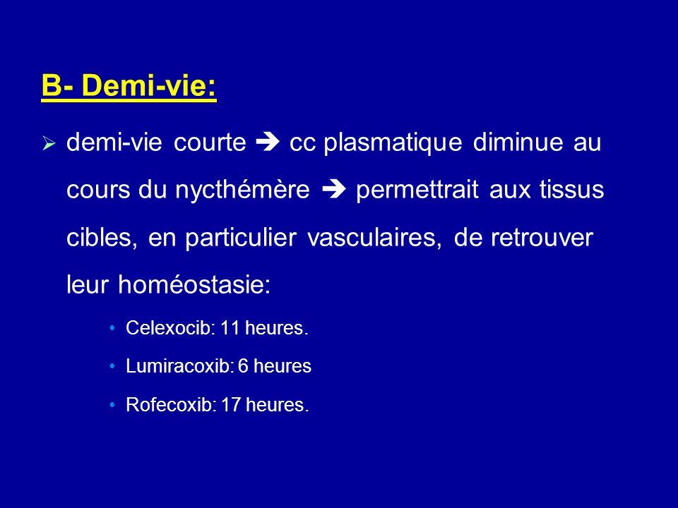 B- Demi-vie: demi-vie courte cc plasmatique diminue au cours du nycthémère permettrait aux tissus cibles, en particulier vasculaires, de retrouver leu