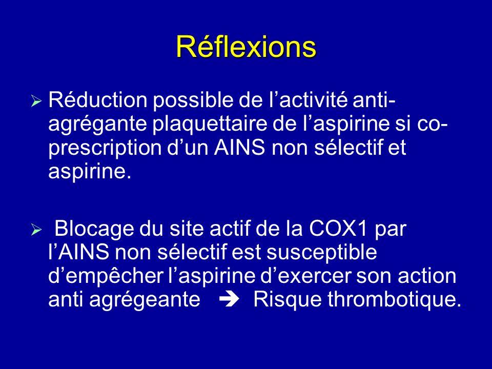 Réflexions Réduction possible de lactivité anti- agrégante plaquettaire de laspirine si co- prescription dun AINS non sélectif et aspirine. Blocage du