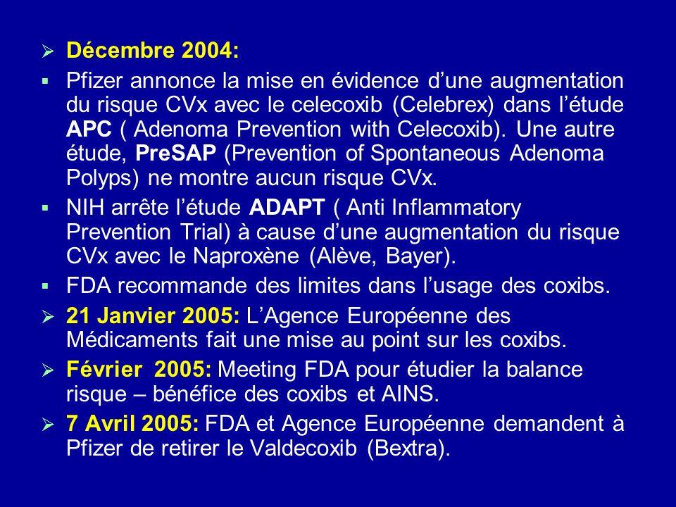 Décembre 2004: Pfizer annonce la mise en évidence dune augmentation du risque CVx avec le celecoxib (Celebrex) dans létude APC ( Adenoma Prevention wi