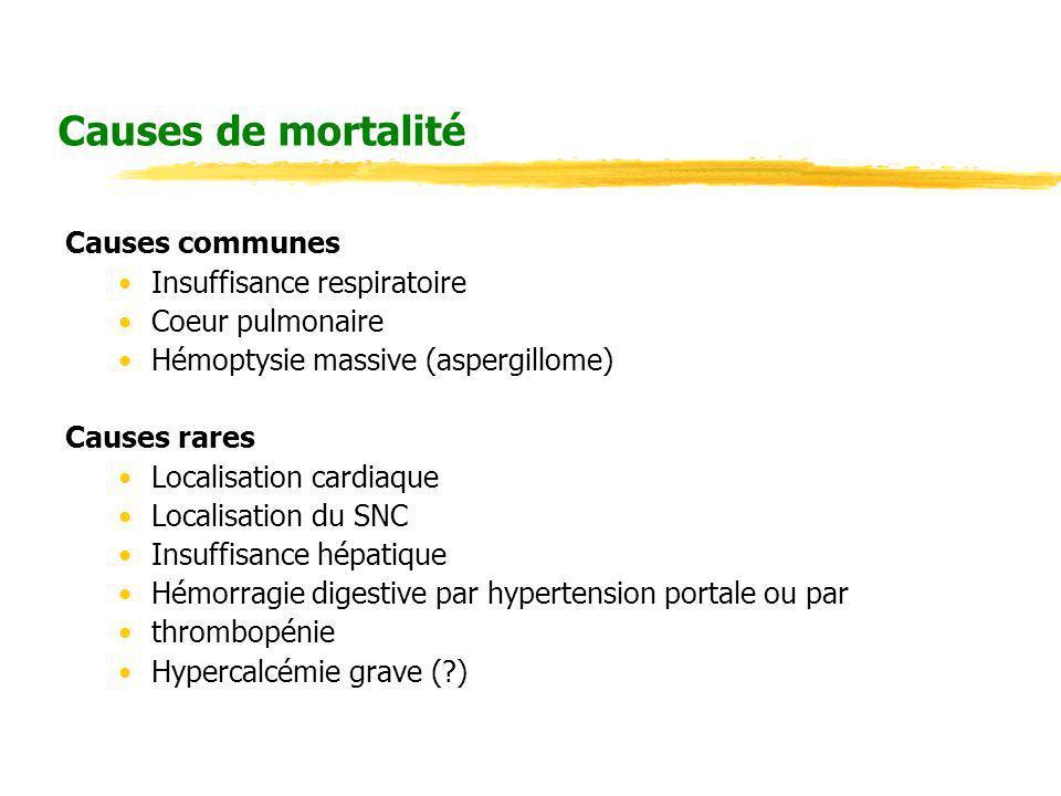 Causes de mortalité Causes communes Insuffisance respiratoire Coeur pulmonaire Hémoptysie massive (aspergillome) Causes rares Localisation cardiaque L