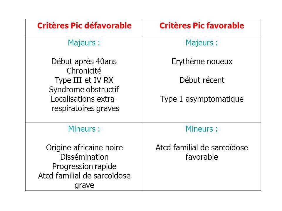 Critères Pic défavorableCritères Pic favorable Majeurs : Début après 40ans Chronicité Type III et IV RX Syndrome obstructif Localisations extra- respi