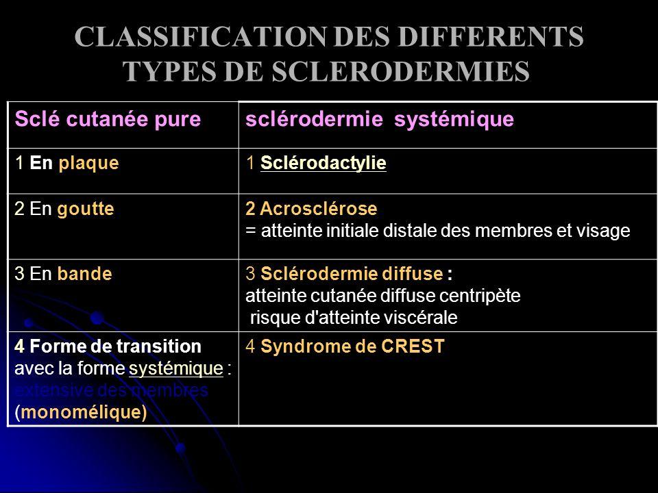 CLASSIFICATION DES DIFFERENTS TYPES DE SCLERODERMIES Sclé cutanée puresclérodermie systémique 1 En plaque1 SclérodactylieSclérodactylie 2 En goutte2 Acrosclérose = atteinte initiale distale des membres et visage 3 En bande3 Sclérodermie diffuse : atteinte cutanée diffuse centripète risque d atteinte viscérale 4 Forme de transition avec la forme systémique : extensive des membres (monomélique) systémique 4 Syndrome de CREST