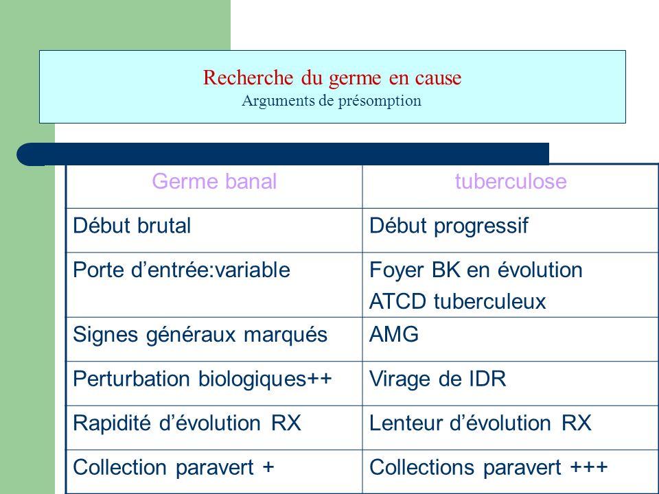 Germe banaltuberculose Début brutalDébut progressif Porte dentrée:variableFoyer BK en évolution ATCD tuberculeux Signes généraux marquésAMG Perturbati