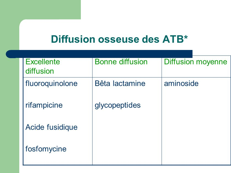 Diffusion osseuse des ATB* Excellente diffusion Bonne diffusionDiffusion moyenne fluoroquinoloneBêta lactamineaminoside rifampicineglycopeptides Acide