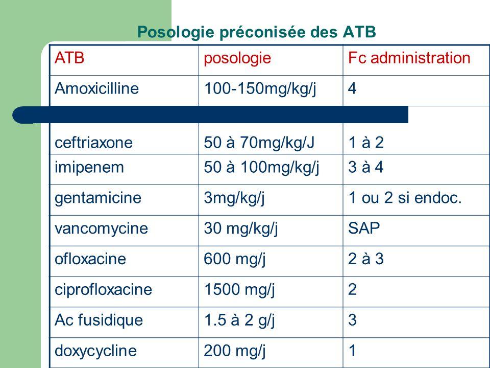 Posologie préconisée des ATB ATBposologieFc administration Amoxicilline100-150mg/kg/j4 ceftriaxone50 à 70mg/kg/J1 à 2 imipenem50 à 100mg/kg/j3 à 4 gen