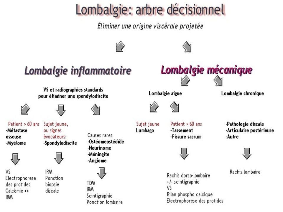 Examens para-cliniques Examens radiologiques: il n y a aucun parallélisme anatomo-radio-clinique.