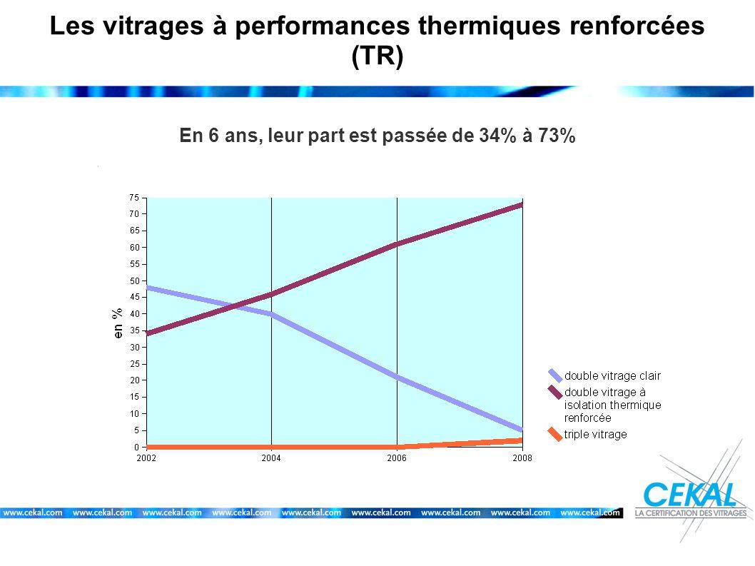Les vitrages à performances thermiques renforcées (TR) En 6 ans, leur part est passée de 34% à 73%