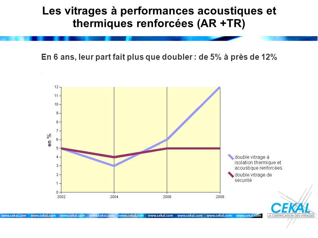 Les vitrages à performances acoustiques et thermiques renforcées (AR +TR) En 6 ans, leur part fait plus que doubler : de 5% à près de 12%