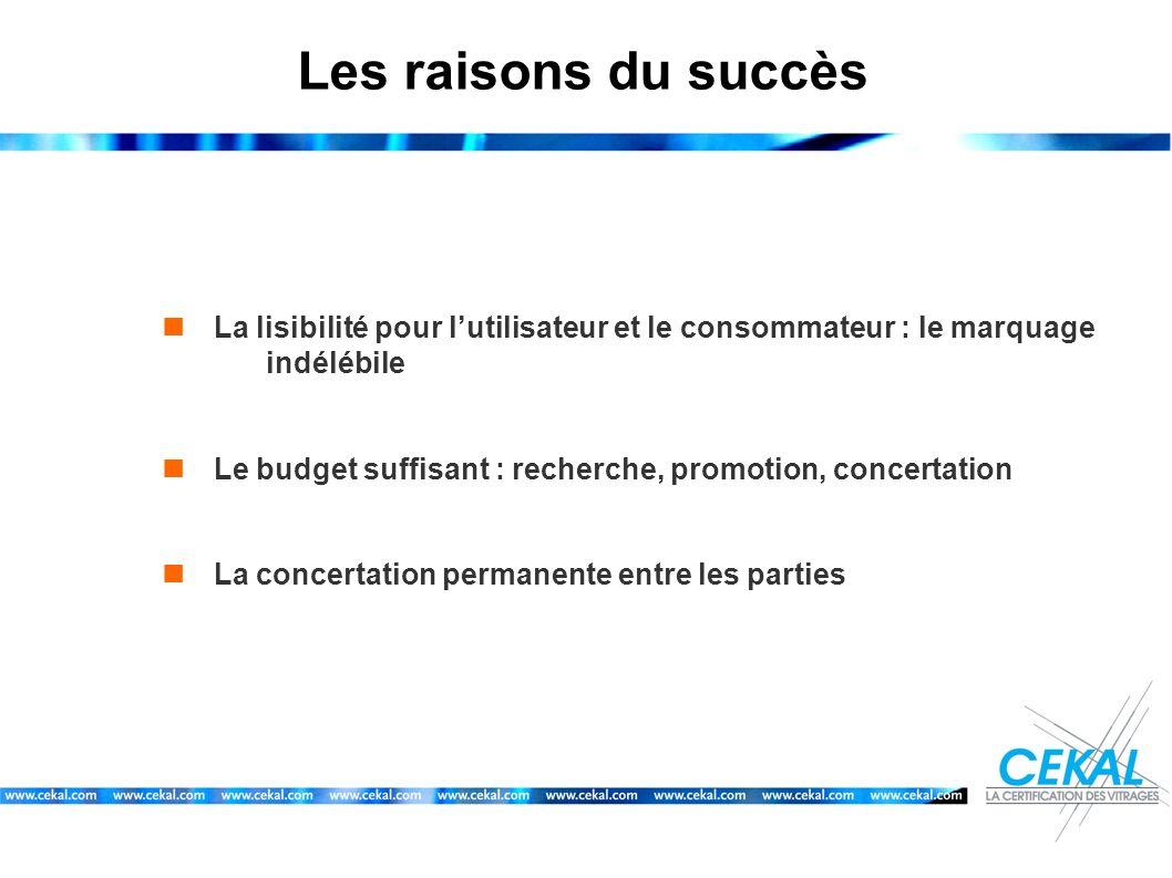 Les raisons du succès La lisibilité pour lutilisateur et le consommateur : le marquage indélébile Le budget suffisant : recherche, promotion, concerta