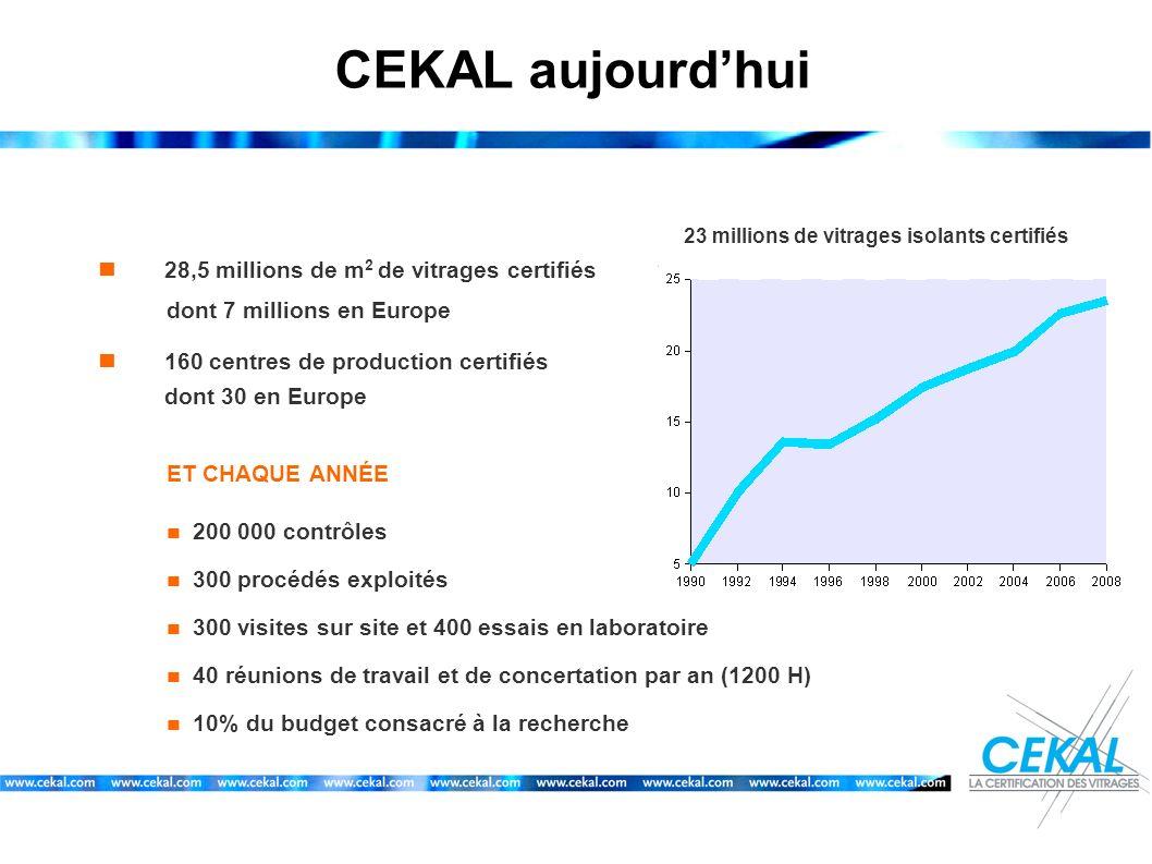 CEKAL aujourdhui 23 millions de vitrages isolants certifiés 28,5 millions de m 2 de vitrages certifiés dont 7 millions en Europe 160 centres de produc