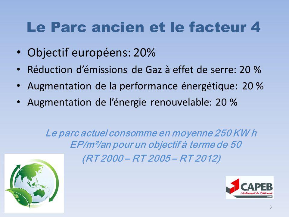 Le Parc ancien et le facteur 4 Objectif européens: 20% Réduction démissions de Gaz à effet de serre: 20 % Augmentation de la performance énergétique: 20 % Augmentation de lénergie renouvelable: 20 % Le parc actuel consomme en moyenne 250 KW h EP/m²/an pour un objectif à terme de 50 (RT 2000 – RT 2005 – RT 2012) 3
