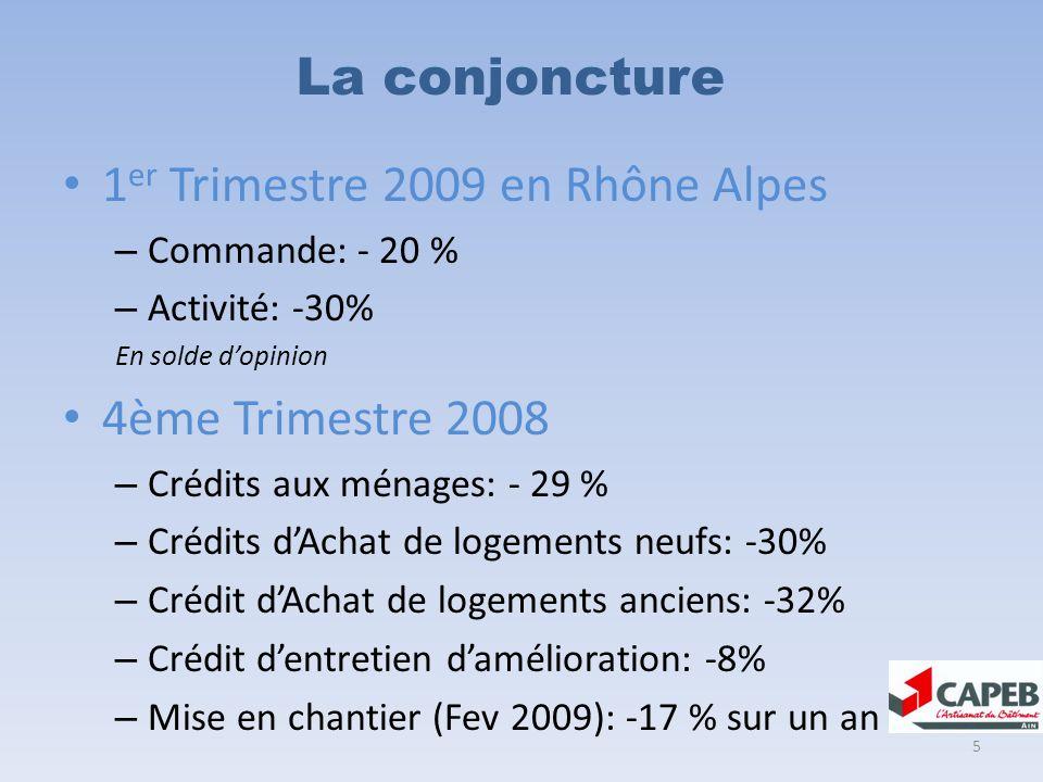 La conjoncture 1 er Trimestre 2009 en Rhône Alpes – Commande: - 20 % – Activité: -30% En solde dopinion 4ème Trimestre 2008 – Crédits aux ménages: - 29 % – Crédits dAchat de logements neufs: -30% – Crédit dAchat de logements anciens: -32% – Crédit dentretien damélioration: -8% – Mise en chantier (Fev 2009): -17 % sur un an 5