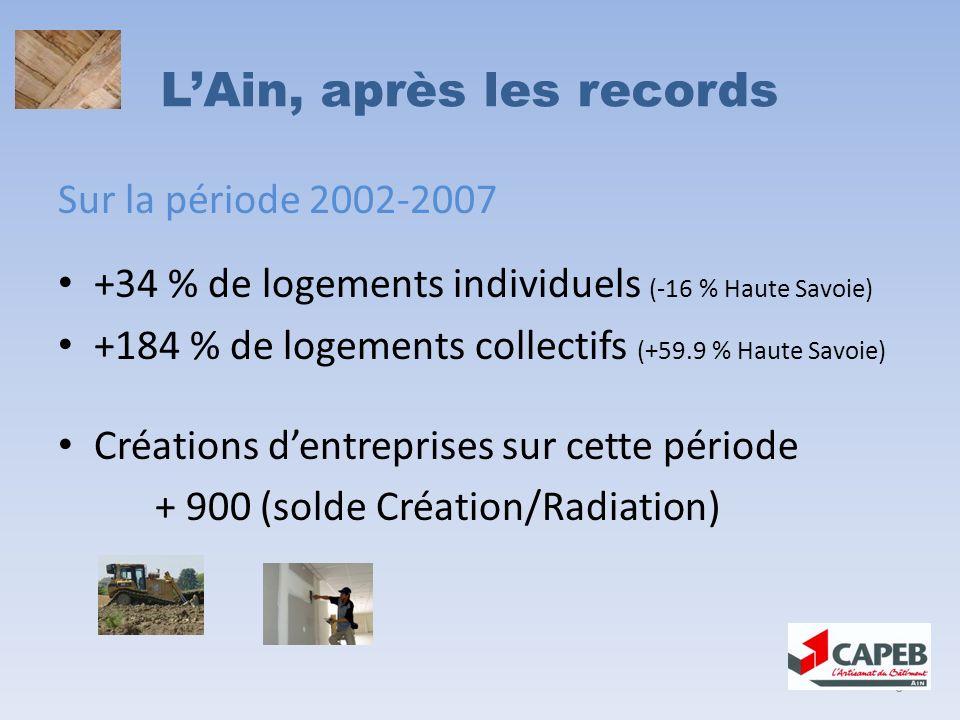 LAin, après les records Sur la période 2002-2007 +34 % de logements individuels (-16 % Haute Savoie) +184 % de logements collectifs (+59.9 % Haute Savoie) Créations dentreprises sur cette période + 900 (solde Création/Radiation) 6