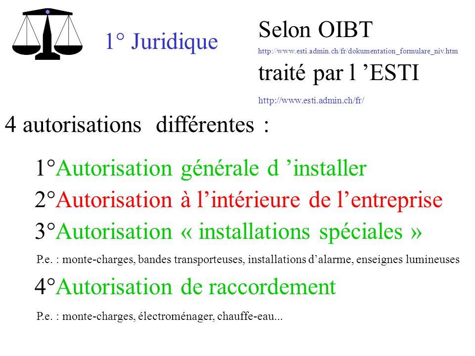 1° Juridique 4 autorisations différentes : Selon OIBT traité par l ESTI http://www.esti.admin.ch/fr/dokumentation_formulare_niv.htm http://www.esti.ad