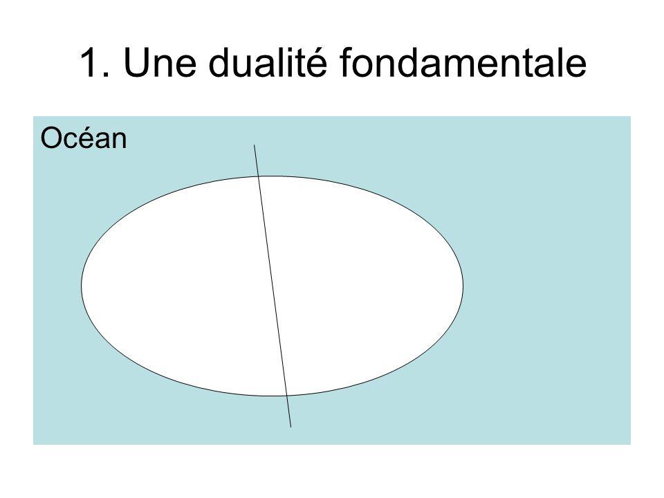 1. Une dualité fondamentale Océan