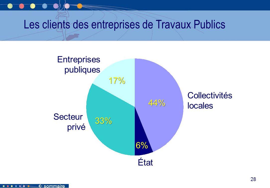 28 Les clients des entreprises de Travaux Publics Collectivités locales État Secteur privé Entreprises publiques 44% 6% 17% 33%