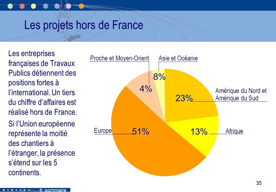 sommaire 35 Les projets hors de France Les entreprises françaises de Travaux Publics détiennent des positions fortes à linternational. Un tiers du chi