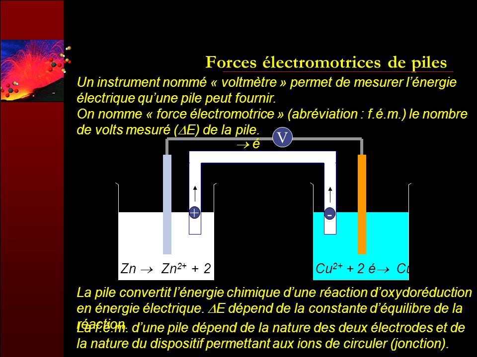 Forces électromotrices de piles Un instrument nommé « voltmètre » permet de mesurer lénergie électrique quune pile peut fournir. On nomme « force élec