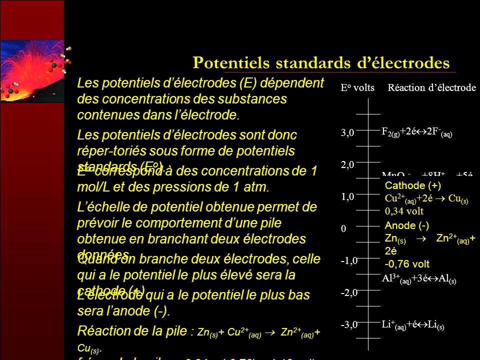 Potentiels standards délectrodes Les potentiels délectrodes (E) dépendent des concentrations des substances contenues dans lélectrode. Les potentiels