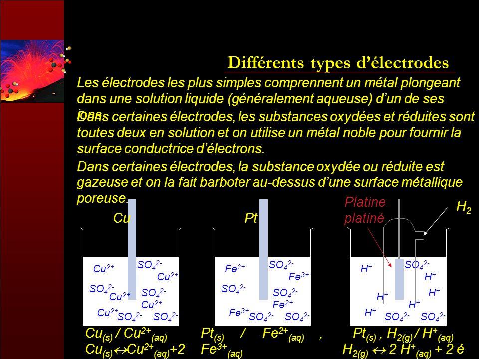 Différents types délectrodes Les électrodes les plus simples comprennent un métal plongeant dans une solution liquide (généralement aqueuse) dun de se
