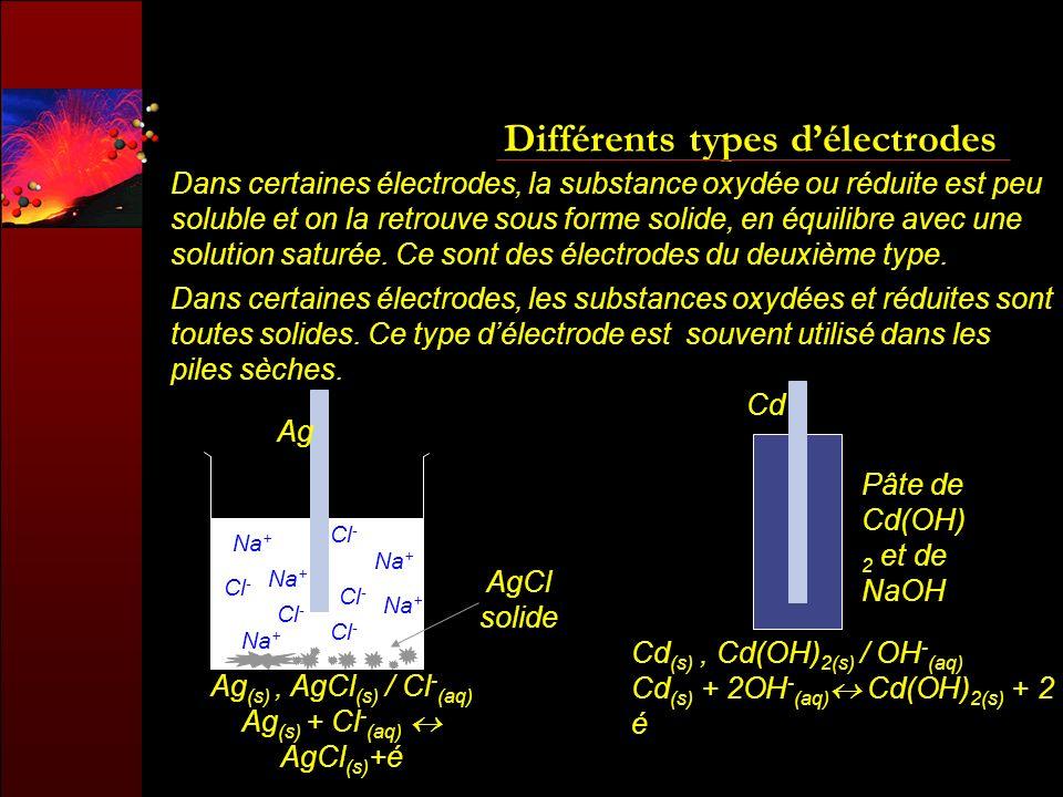 Différents types délectrodes Dans certaines électrodes, la substance oxydée ou réduite est peu soluble et on la retrouve sous forme solide, en équilib