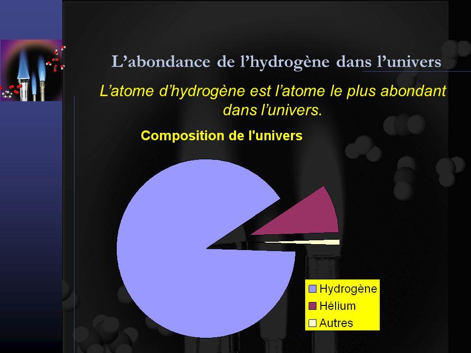 Labondance de lhydrogène dans lunivers Latome dhydrogène est latome le plus abondant dans lunivers.
