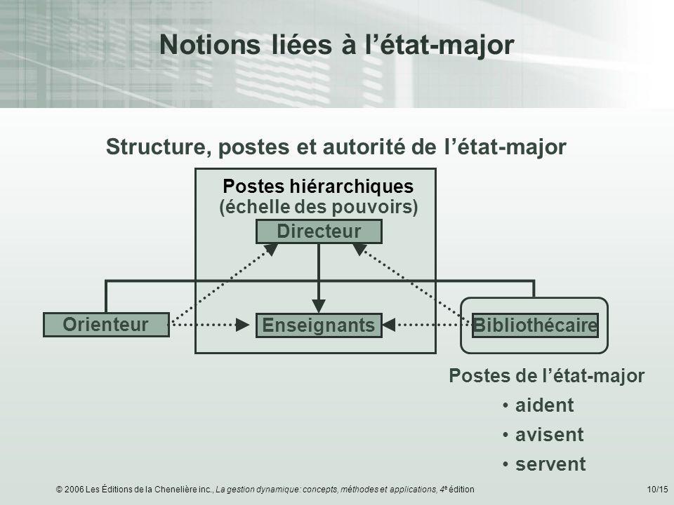 © 2006 Les Éditions de la Chenelière inc., La gestion dynamique: concepts, méthodes et applications, 4 e édition10/15 Notions liées à létat-major Stru
