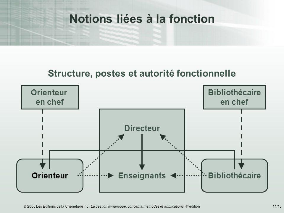 © 2006 Les Éditions de la Chenelière inc., La gestion dynamique: concepts, méthodes et applications, 4 e édition11/15 Structure, postes et autorité fo