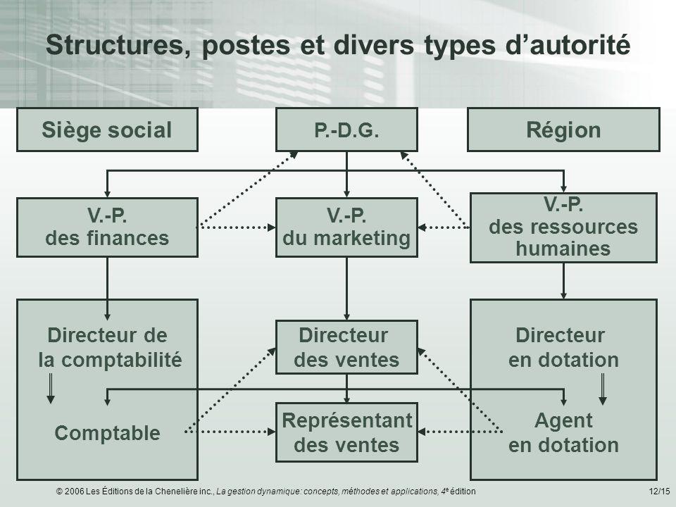 © 2006 Les Éditions de la Chenelière inc., La gestion dynamique: concepts, méthodes et applications, 4 e édition12/15 Siège social V.-P. des finances