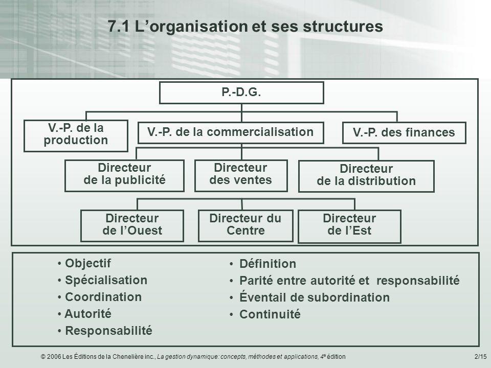 © 2006 Les Éditions de la Chenelière inc., La gestion dynamique: concepts, méthodes et applications, 4 e édition2/15 7.1 Lorganisation et ses structur