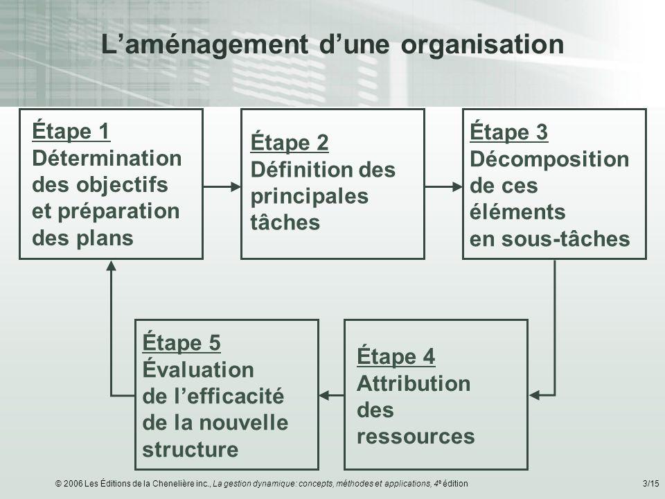 © 2006 Les Éditions de la Chenelière inc., La gestion dynamique: concepts, méthodes et applications, 4 e édition4/15 Un organigramme typique Structure verticale (niveaux hiérarchiques) P.-D.G.