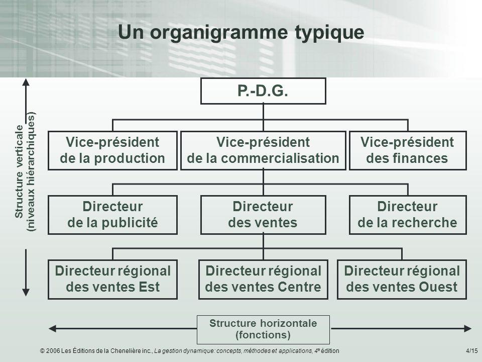 © 2006 Les Éditions de la Chenelière inc., La gestion dynamique: concepts, méthodes et applications, 4 e édition4/15 Un organigramme typique Structure