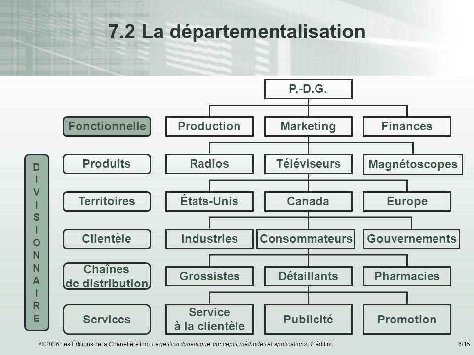 © 2006 Les Éditions de la Chenelière inc., La gestion dynamique: concepts, méthodes et applications, 4 e édition6/15 7.2 La départementalisation Fonct